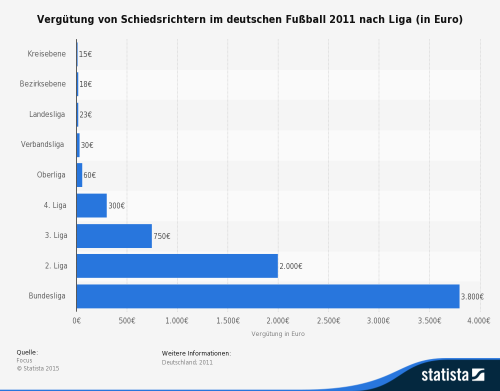 verdienst-schiedsrichter-deutschland